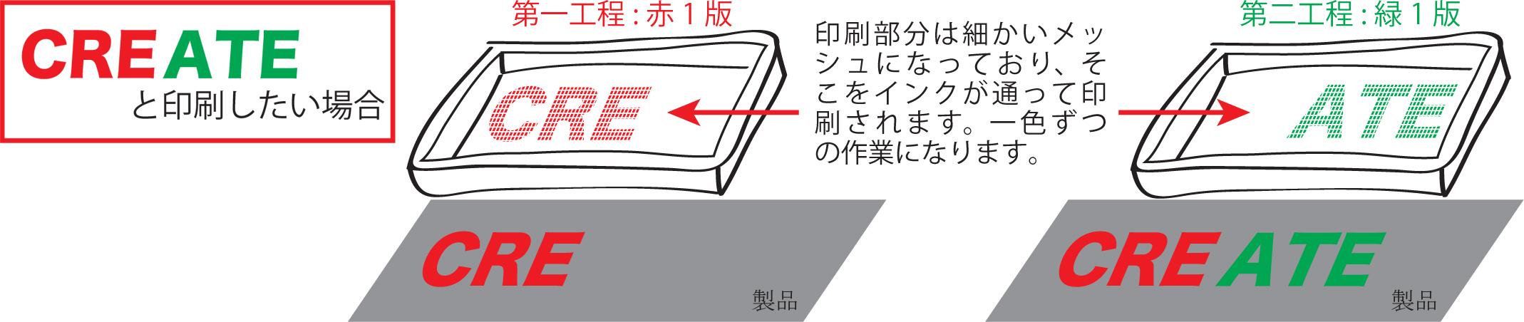 シルク印刷